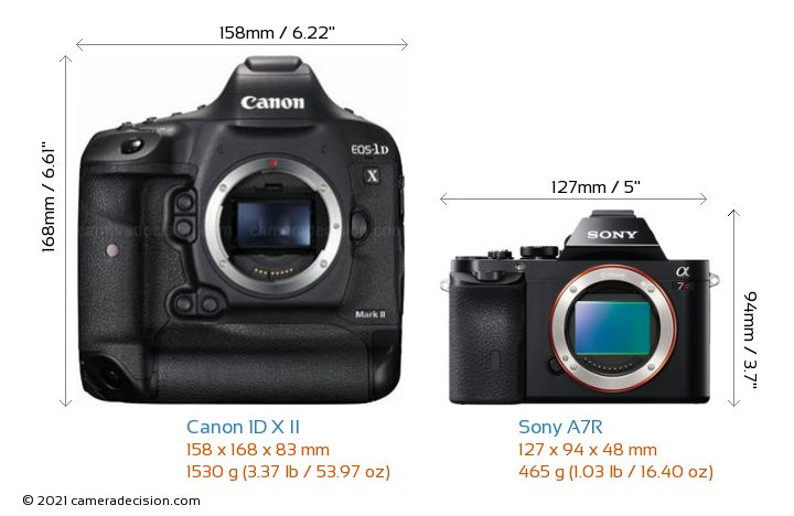 Canon 1D X II vs Sony A7R Camera Size Comparison - Front View