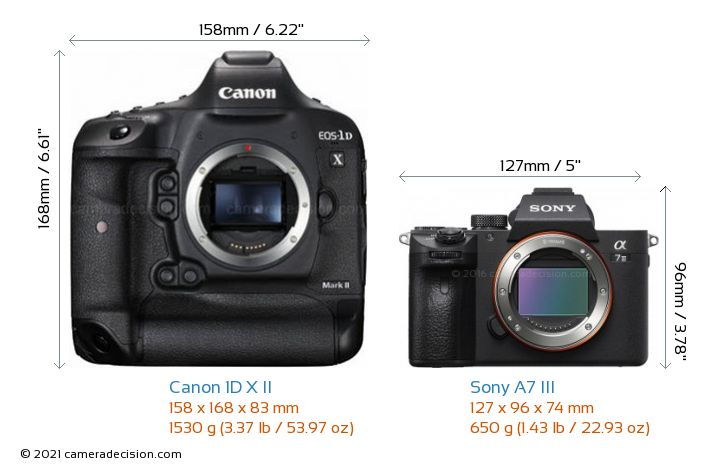 Canon 1D X II vs Sony A7 III Camera Size Comparison - Front View