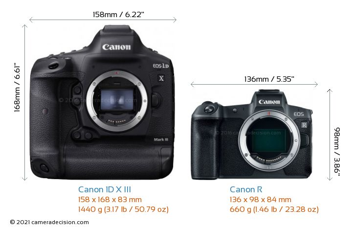 Canon 1D X III vs Canon R Camera Size Comparison - Front View