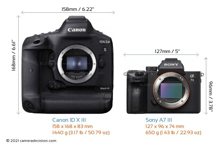 Canon 1D X III vs Sony A7 III Camera Size Comparison - Front View