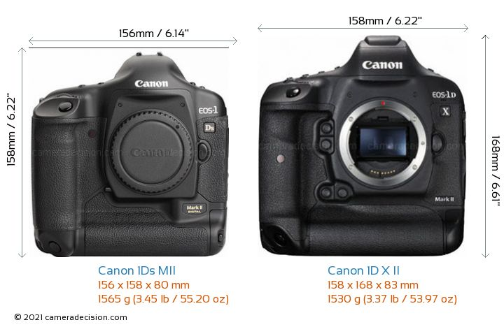 Canon 1Ds MII vs Canon 1D X II Camera Size Comparison - Front View