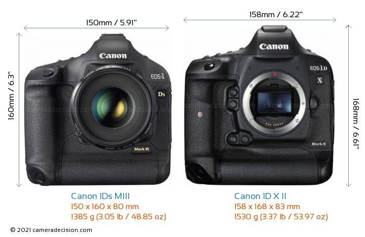 Canon 1Ds MIII vs Canon 1D X II Camera Size Comparison - Front View