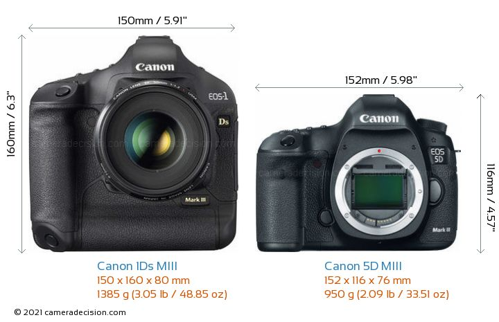 Canon 1Ds MIII vs Canon 5D MIII Camera Size Comparison - Front View