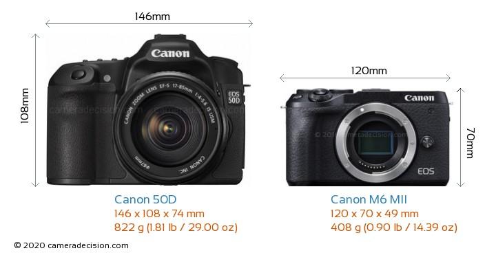 Canon 50D vs Canon M6 MII Camera Size Comparison - Front View