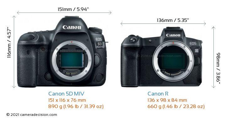 Canon 5D MIV vs Canon R Camera Size Comparison - Front View