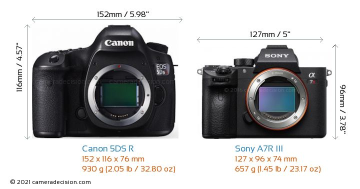 Canon 5DS R vs Sony A7R III Camera Size Comparison - Front View