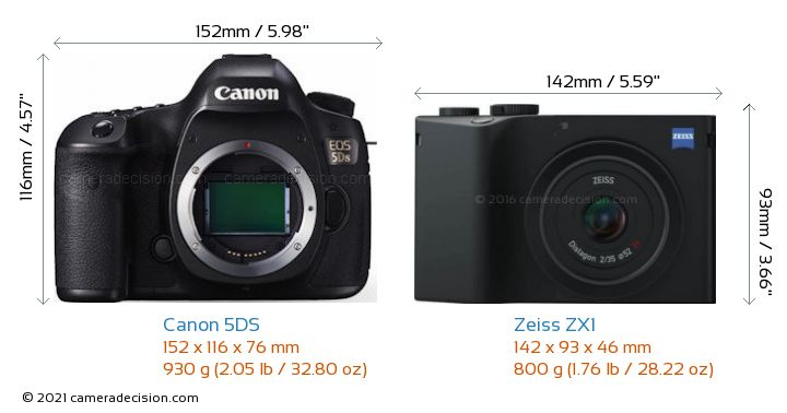 Canon 5DS vs Zeiss ZX1 Camera Size Comparison - Front View