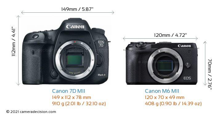 Canon 7D MII vs Canon M6 MII Camera Size Comparison - Front View