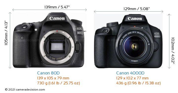 Canon 80D vs Canon 4000D Camera Size Comparison - Front View