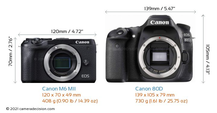 Canon M6 MII vs Canon 80D Camera Size Comparison - Front View