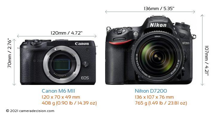Canon M6 MII vs Nikon D7200 Camera Size Comparison - Front View