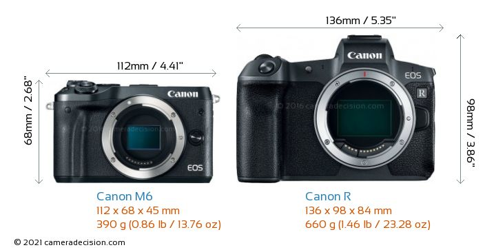 Canon M6 vs Canon R Camera Size Comparison - Front View