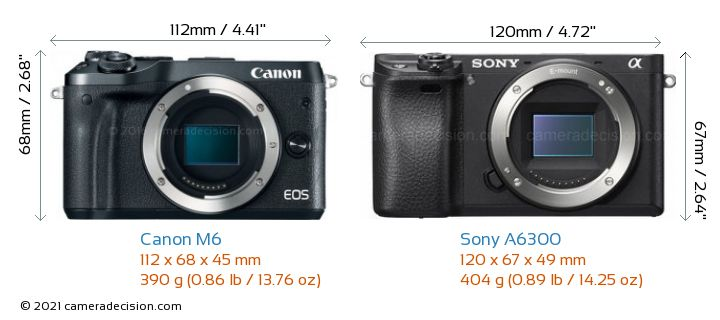 Canon M6 vs Sony A6300 Camera Size Comparison - Front View