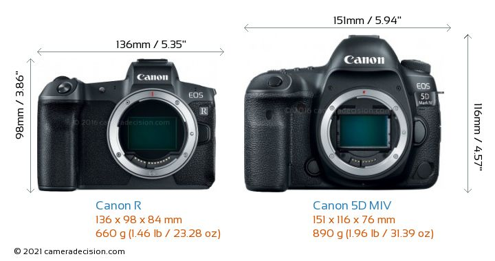 Canon R vs Canon 5D MIV Camera Size Comparison - Front View