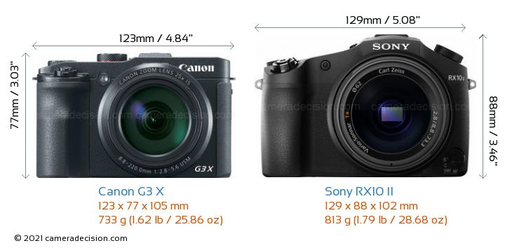 Canon G3 X vs Sony RX10 II Camera Size Comparison - Front View
