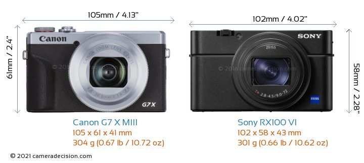 Canon G7 X MIII vs Sony RX100 VI Camera Size Comparison - Front View