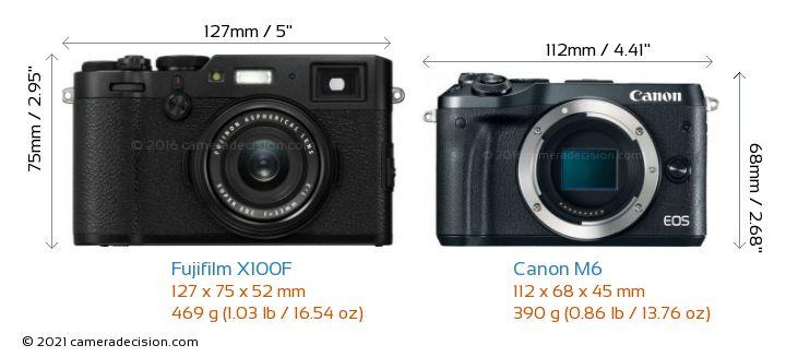 Fujifilm X100F vs Canon M6 Camera Size Comparison - Front View