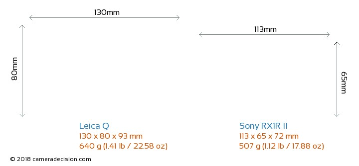 Leica Q vs Sony RX1R II Camera Size Comparison - Front View
