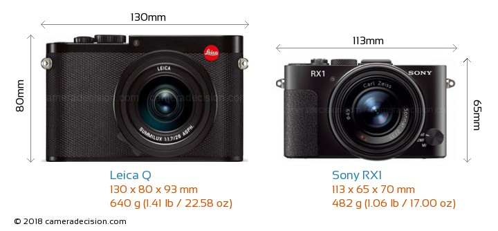 Leica Q vs Sony RX1 Camera Size Comparison - Front View