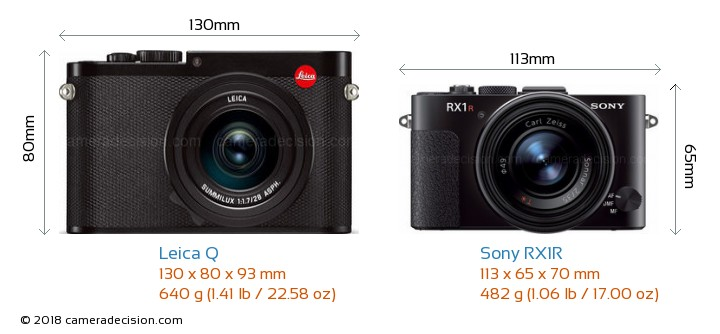 Leica Q vs Sony RX1R Camera Size Comparison - Front View