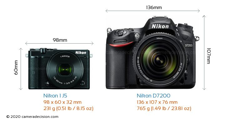 Nikon 1 J5 vs Nikon D7200 Camera Size Comparison - Front View