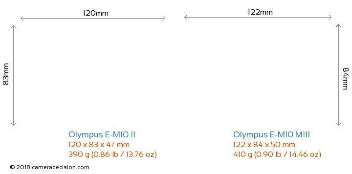 Olympus E-M10 II vs Olympus E-M10 MIII Camera Size Comparison - Front View