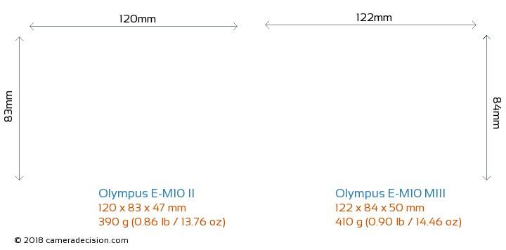 Olympus E-M10 II vs Olympus E-M10 III Camera Size Comparison - Front View