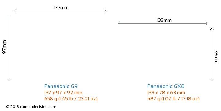 Panasonic G9 vs Panasonic GX8 Camera Size Comparison - Front View