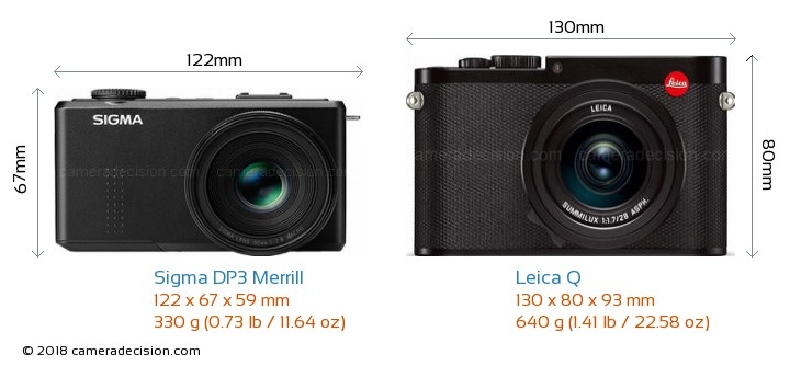 Sigma DP3 Merrill vs Leica Q Camera Size Comparison - Front View