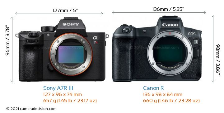 Sony A7R III vs Canon R Camera Size Comparison - Front View