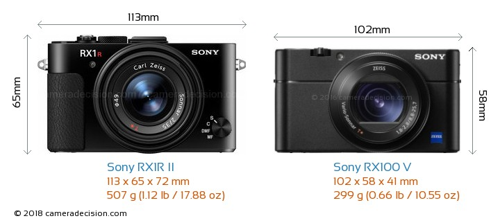 Sony RX1R II vs Sony RX100 V Camera Size Comparison - Front View