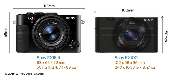Sony RX1R II vs Sony RX100 Camera Size Comparison - Front View