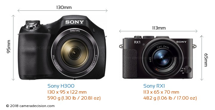 Sony H300 vs Sony RX1 Camera Size Comparison - Front View