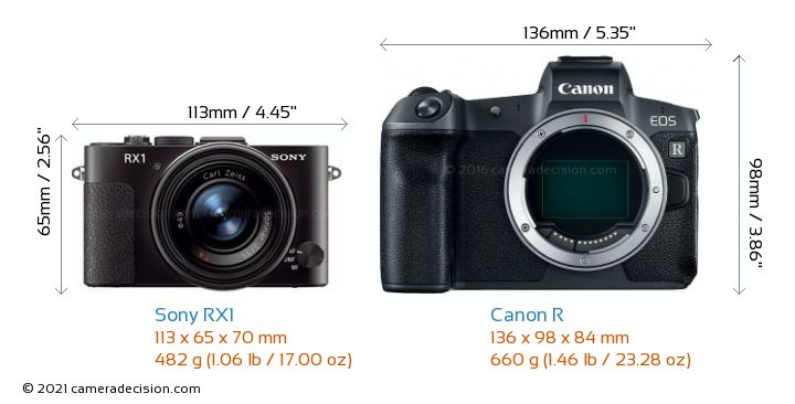 Sony RX1 vs Canon R Camera Size Comparison - Front View