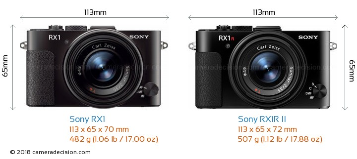 Sony RX1 vs Sony RX1R II Camera Size Comparison - Front View