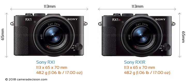 Sony RX1 vs Sony RX1R Camera Size Comparison - Front View
