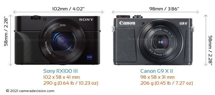 Sony RX100 III vs Canon G9 X II Camera Size Comparison - Front View