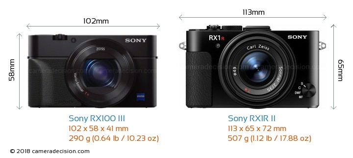 Sony RX100 III vs Sony RX1R II Camera Size Comparison - Front View