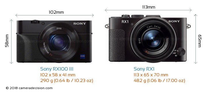 Sony RX100 III vs Sony RX1 Camera Size Comparison - Front View