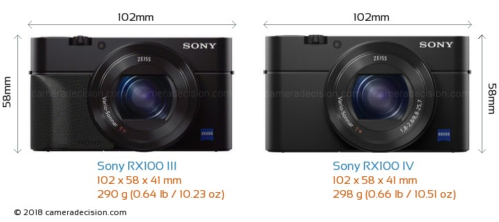 Sony RX100 III vs Sony RX100 IV Camera Size Comparison - Front View