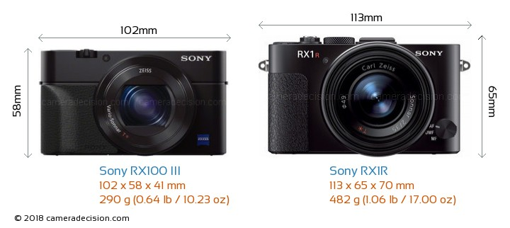 Sony RX100 III vs Sony RX1R Camera Size Comparison - Front View