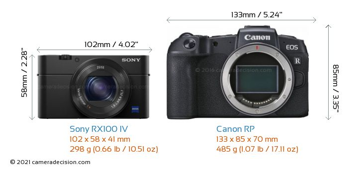 Sony RX100 IV vs Canon RP Camera Size Comparison - Front View