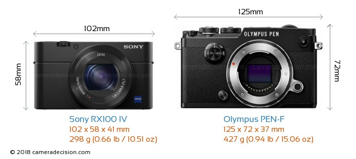 Sony RX100 IV vs Olympus PEN-F Camera Size Comparison - Front View
