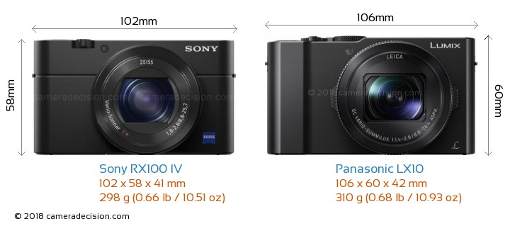 Sony RX100 IV vs Panasonic LX10 Camera Size Comparison - Front View