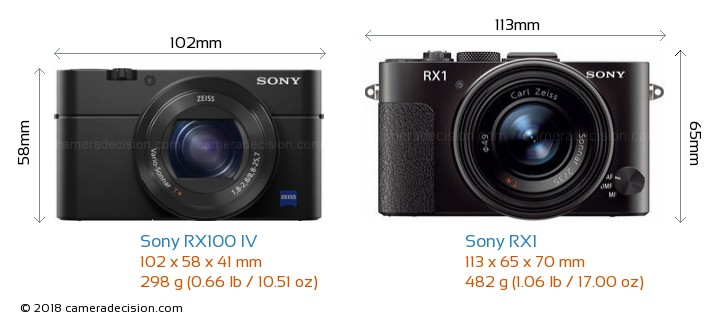 Sony RX100 IV vs Sony RX1 Camera Size Comparison - Front View