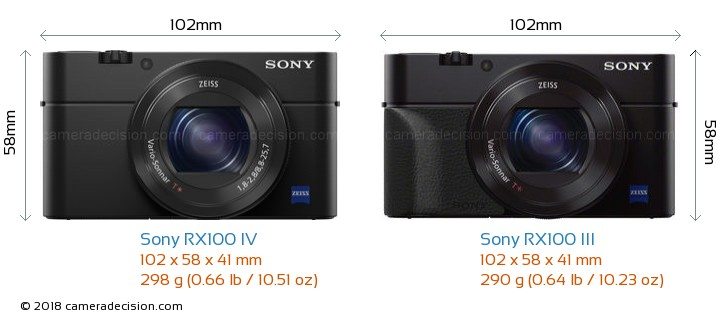 Sony RX100 IV vs Sony RX100 III Camera Size Comparison - Front View
