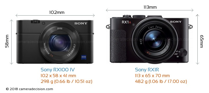 Sony RX100 IV vs Sony RX1R Camera Size Comparison - Front View