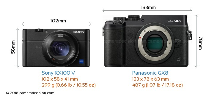 Sony RX100 V vs Panasonic GX8 Camera Size Comparison - Front View