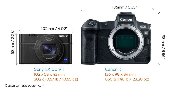 Sony RX100 VII vs Canon R Camera Size Comparison - Front View