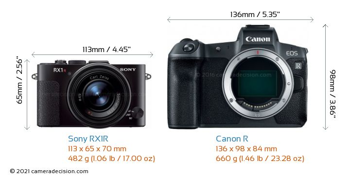 Sony RX1R vs Canon R Camera Size Comparison - Front View
